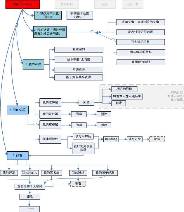 程序员成长工具包第3期--思维导图与流程图工具